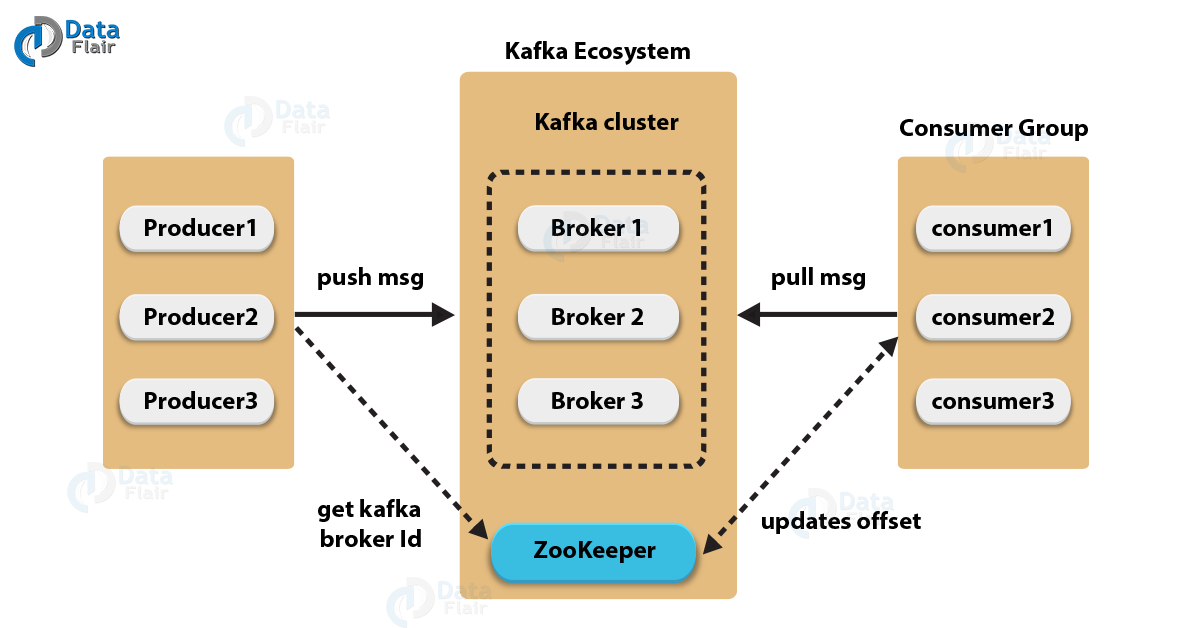 Apache Kafka Architecture Diagram Manual Guide