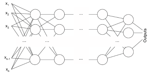 Types of Neural Networks Source medium.com