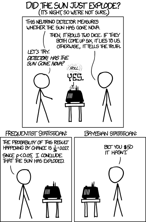 frequentist vs bayesian Source - i.stack.imgur.com