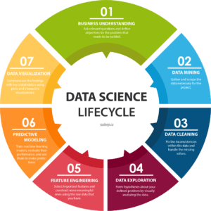 Data Engineering Source sudeep.co