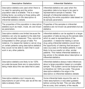 Descriptive Vs Inferential Statistics Which Is Better Why