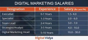 digital marketing salary 300x138 17f067fced4c5ec5e5be5b70073fea61 1