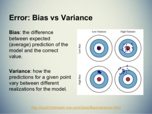Bias-Variance Tradeoff Source - Slideshare