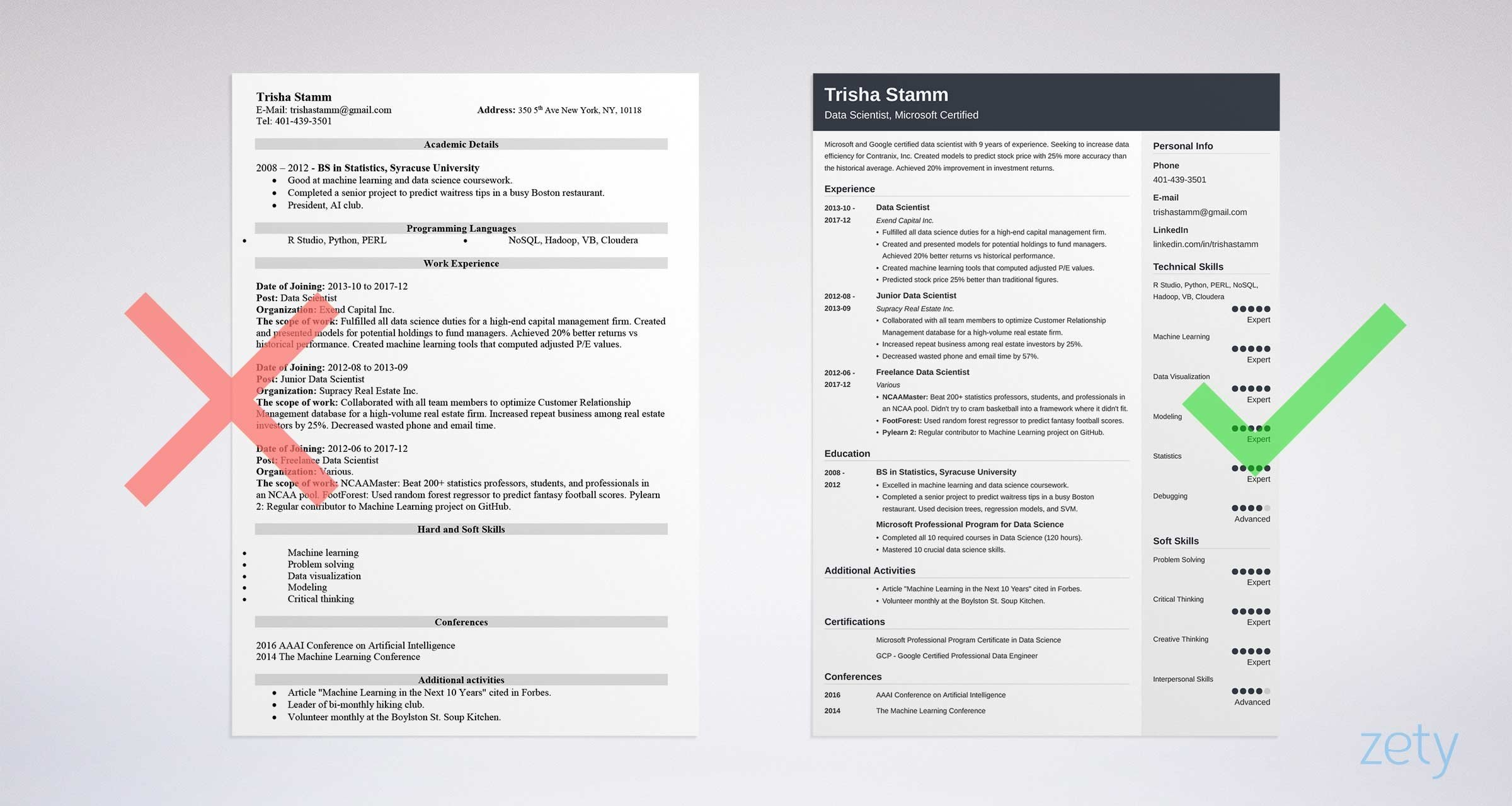 Data Scientist Resume Source - Zety