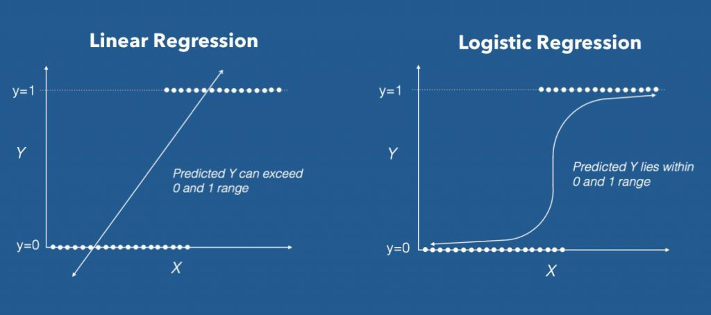 Logistic Regression Source - Machine Learning Plus