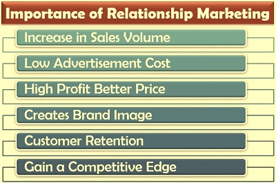Importance of Relationship Marketing