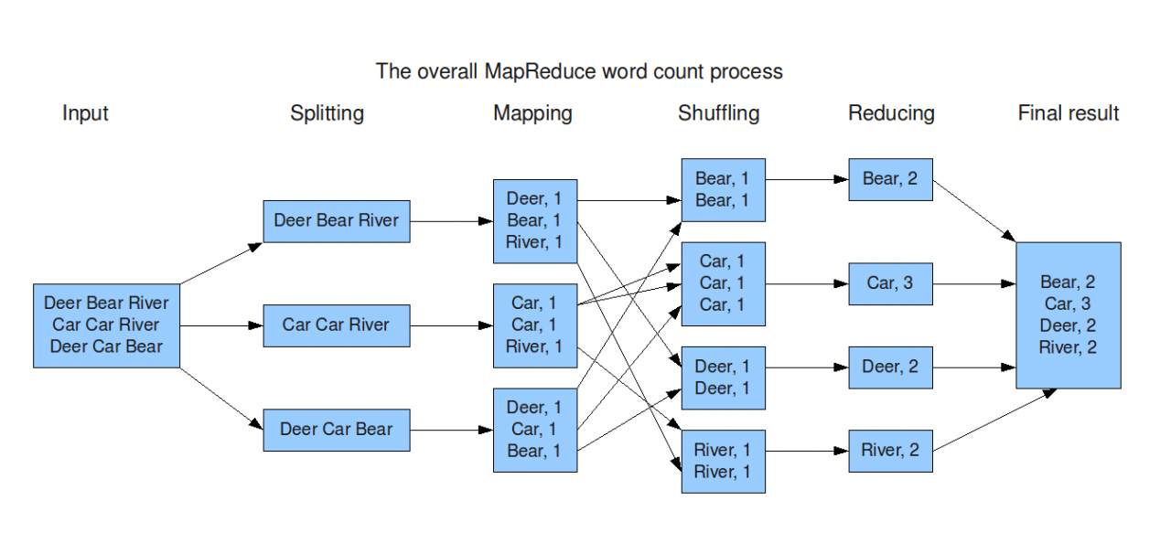 How MapReduce Works - Image Source - Learn for Master