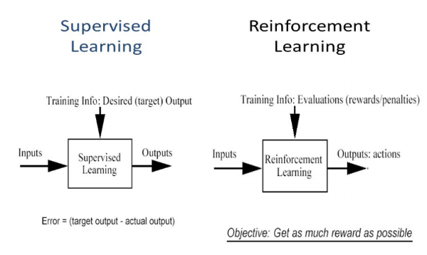 Supervised vs Reinforcement Learning - Image Source - SFL Scientific
