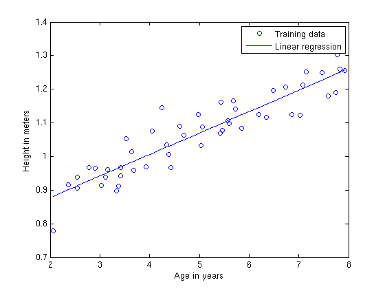 Regression Problem - Image Source - Stanford