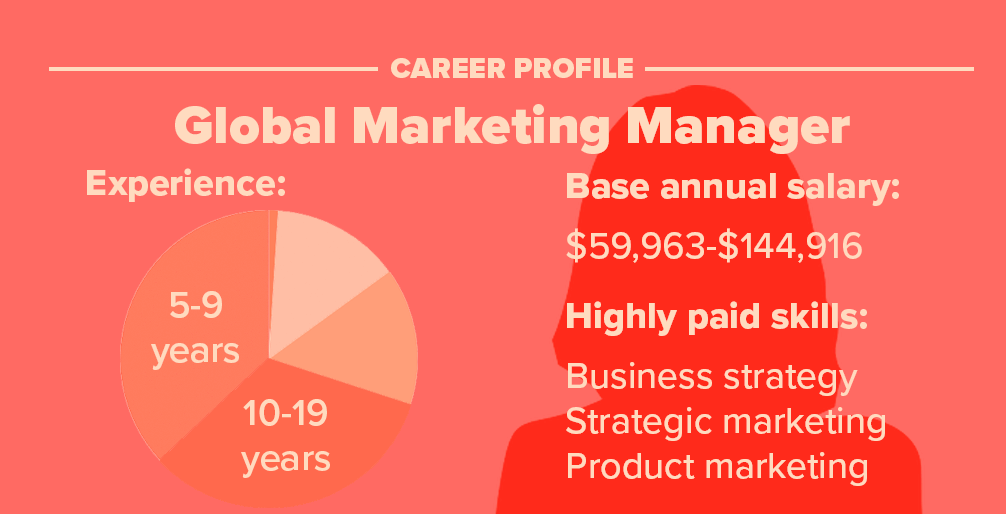 Marketing Manager Career Profile