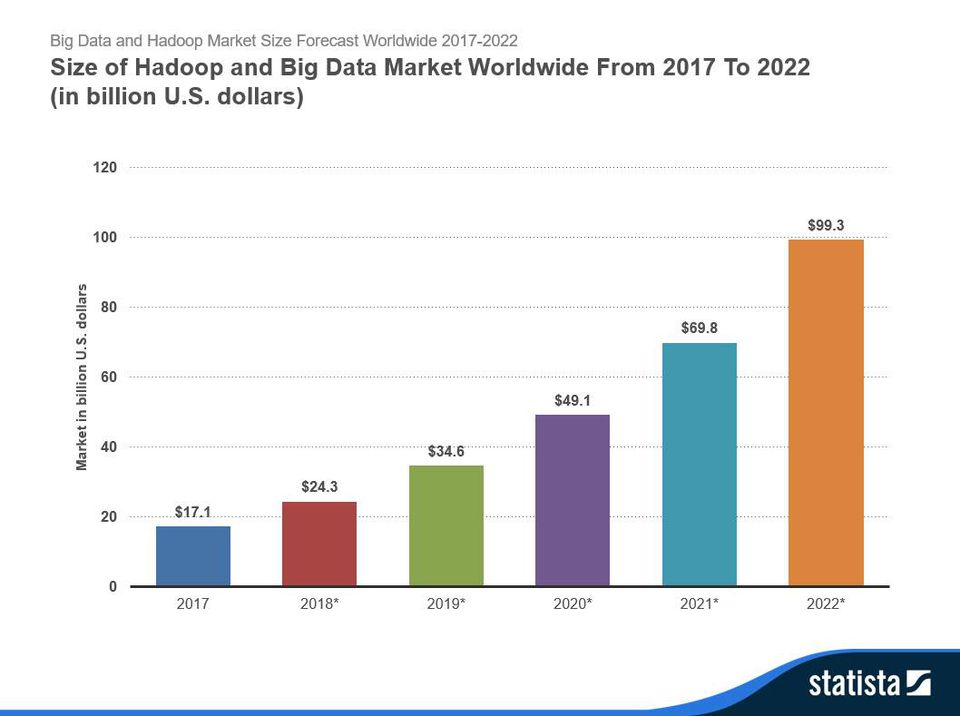 Hadoop and Big Data Market Trend - Image Source - Forbes