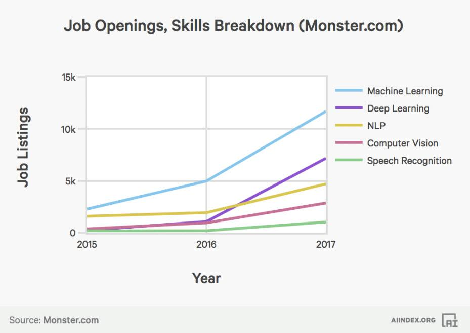 Most in-demand Skills Source - Forbes
