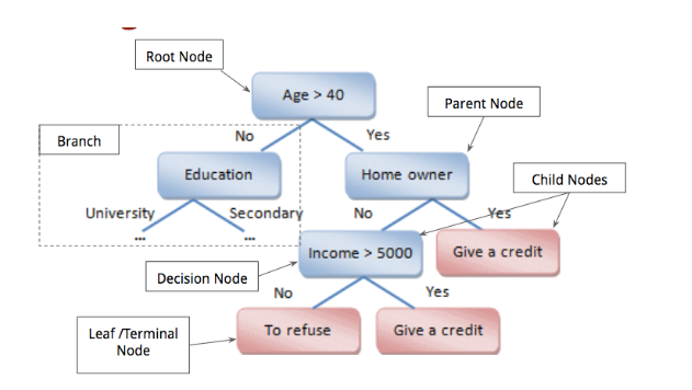 The Terminology of a Decision Tree - Image Source - Towards Data Science