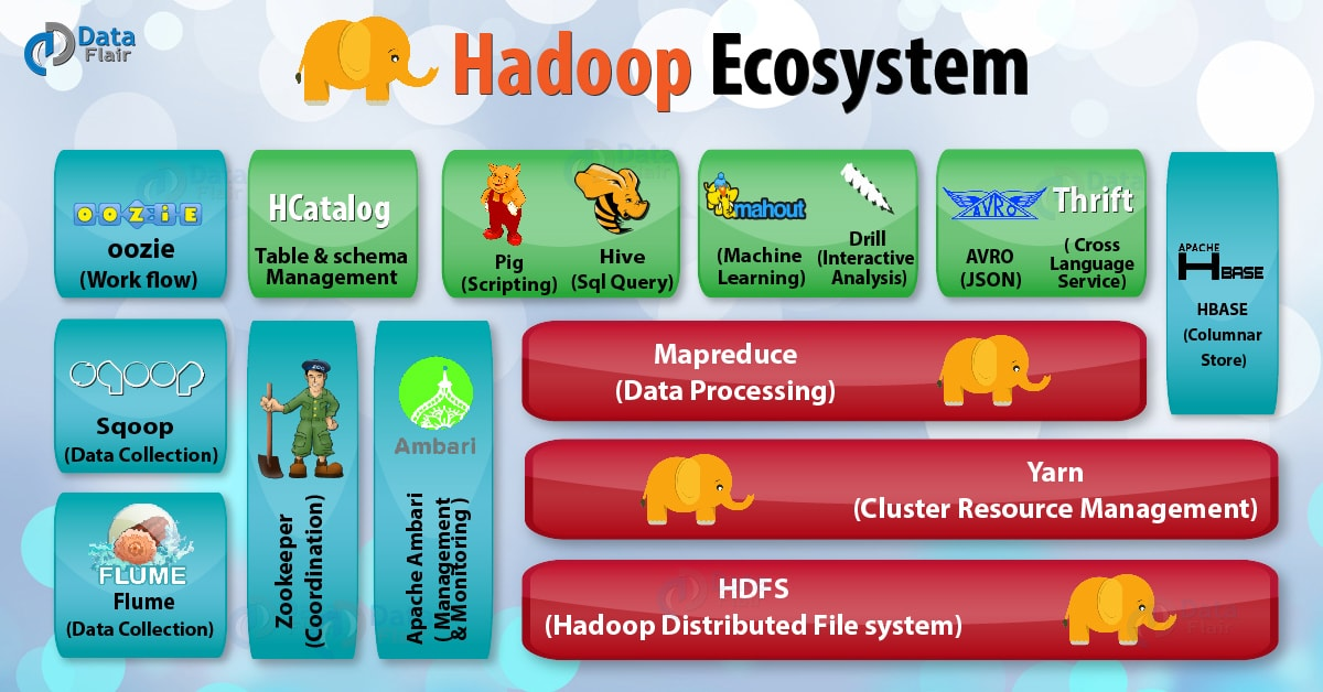 Hadoop Entire Ecosystem - Image Source - Data Flair