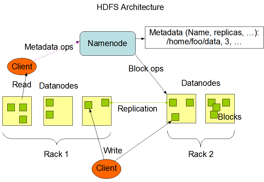 NameNode and DataNodes - Image Source - Apache Hadoop