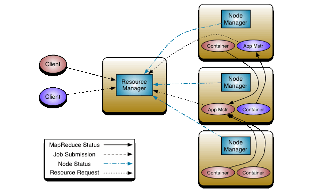Working of YARN - Image Source - Apache Hadoop