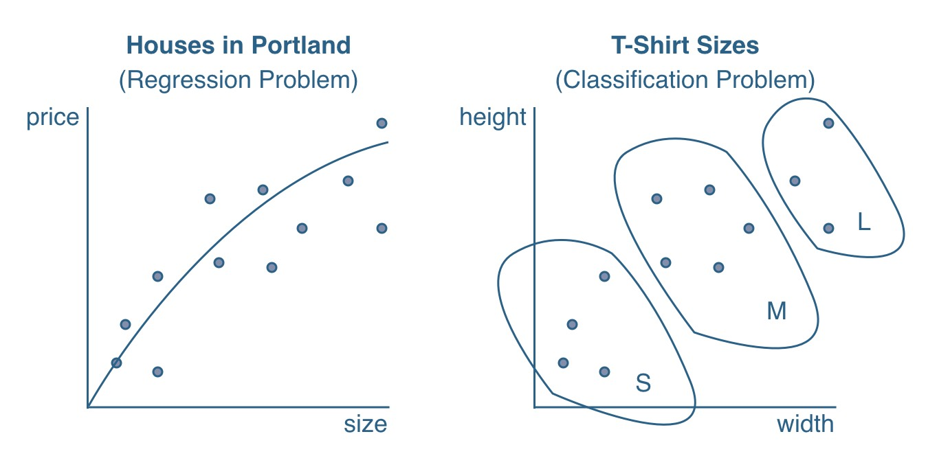 Classification Vs Regression Problems - Image Source - Robin Wieruch