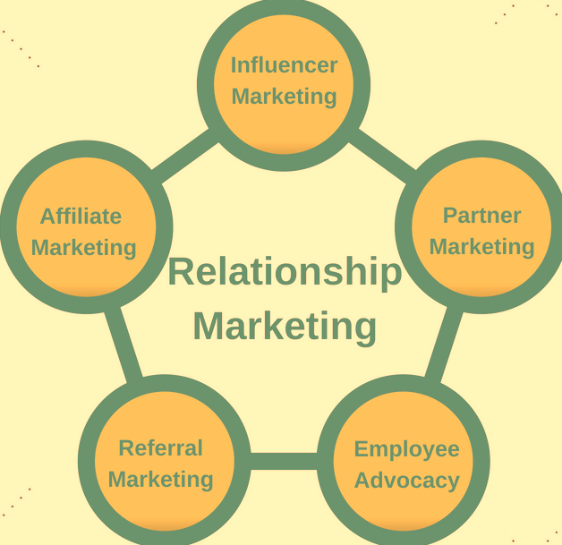 Segments of Relationship Marketing