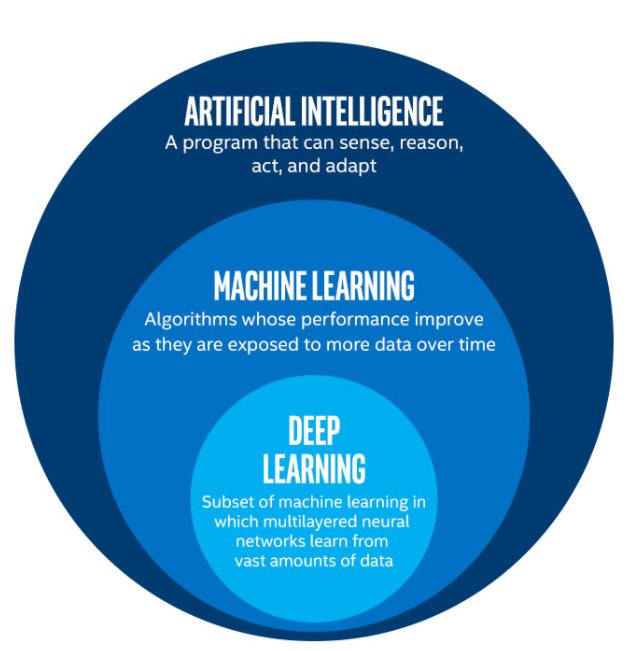 Artificial Intelligence, Machine Learning and Deep Learning Source - Towards Data Science