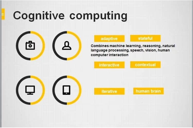 Cognitive Computing Companies - Image Source - PAT Research