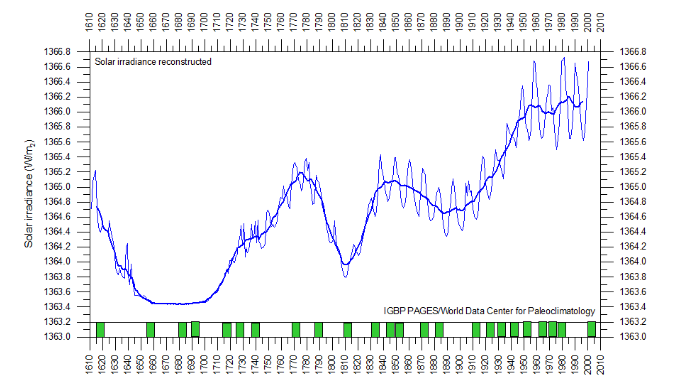 Solar radiation with 10-year intervals - Image Source - Climate4you