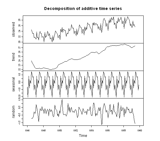 Trend and Seasonality - Image Source - A Little Book of R