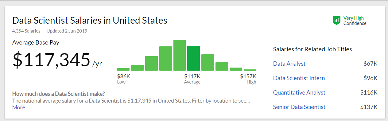 Data Scientist Salary in the US