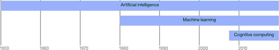 Timeline with origins of AI, ML and CC - Image Source - IBM
