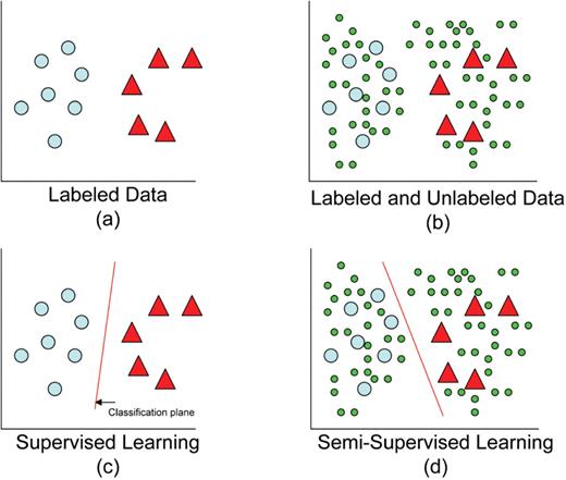 Proximity in Semi-Supervised Learning - Image Source - Oxford Academic