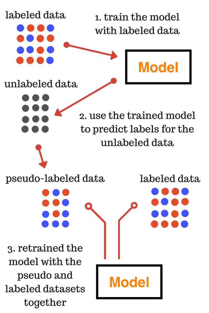 Pseudo Labeling - Image Source - Analytics Vidhya