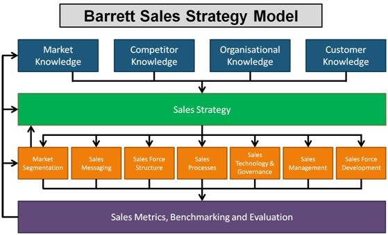 Barrett Sales Strategy Model Image Source Barrett Sales Blog
