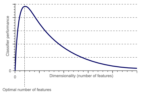 Optimal Number of Features - Image Source - Towards Data Science