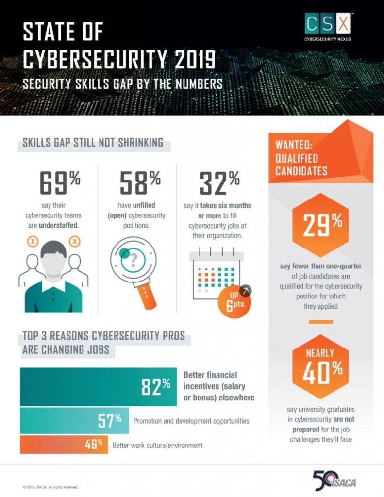 State of Cyber Security in 2019 Source - Finance. Yahoo