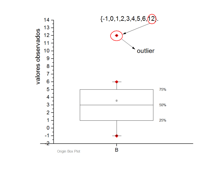 Handling Outliers