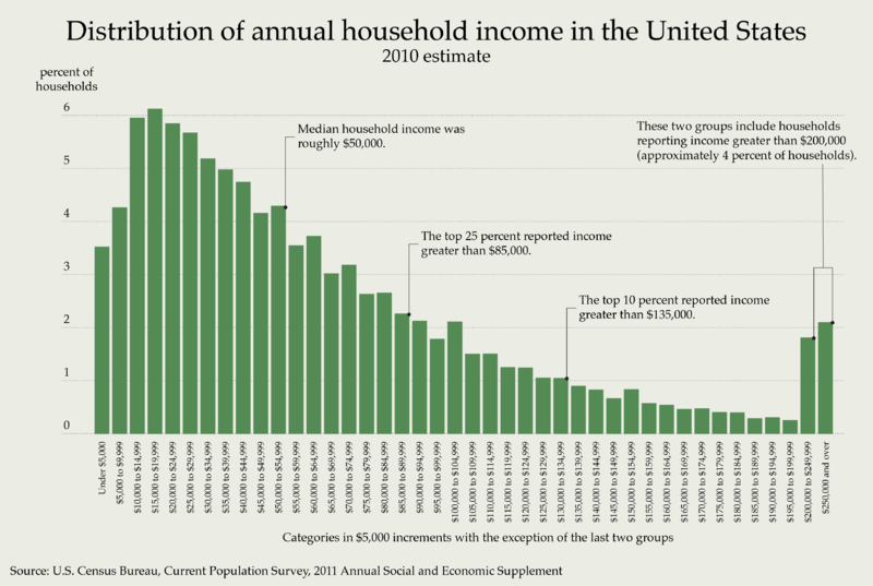 Annual Income Distribution in the US