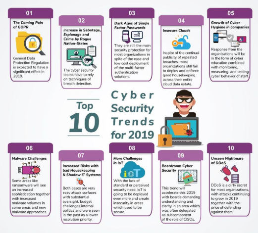 Cyber Security Trends 2019 Source - Infowebica