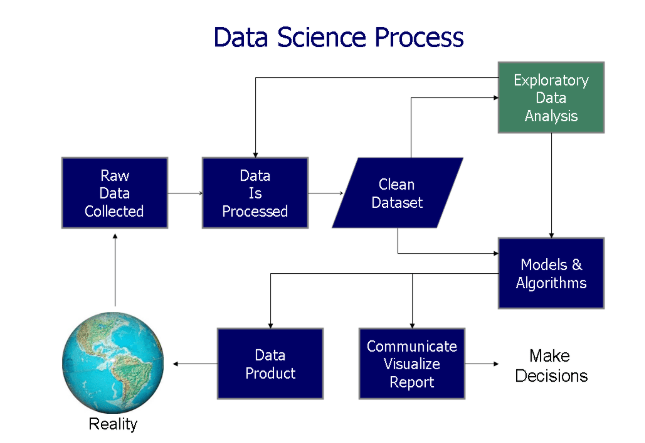 Data Science Process