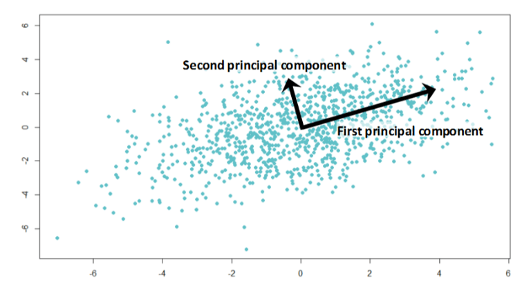 Principal Component Analysis - Image Source - Analytics Vidhya