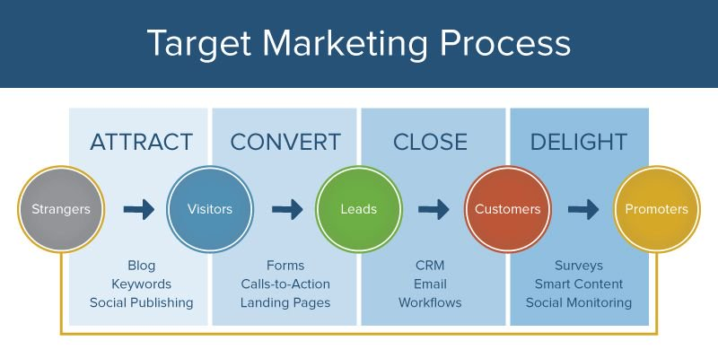 Target Marketing Process Image Source SmartSheet