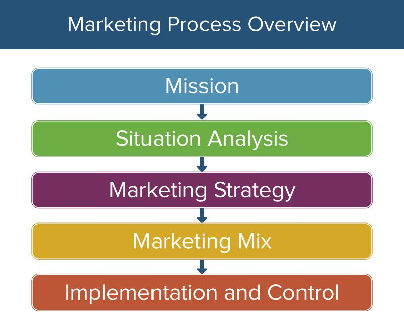 Marketing Process Overview Image Source - SmartSheet
