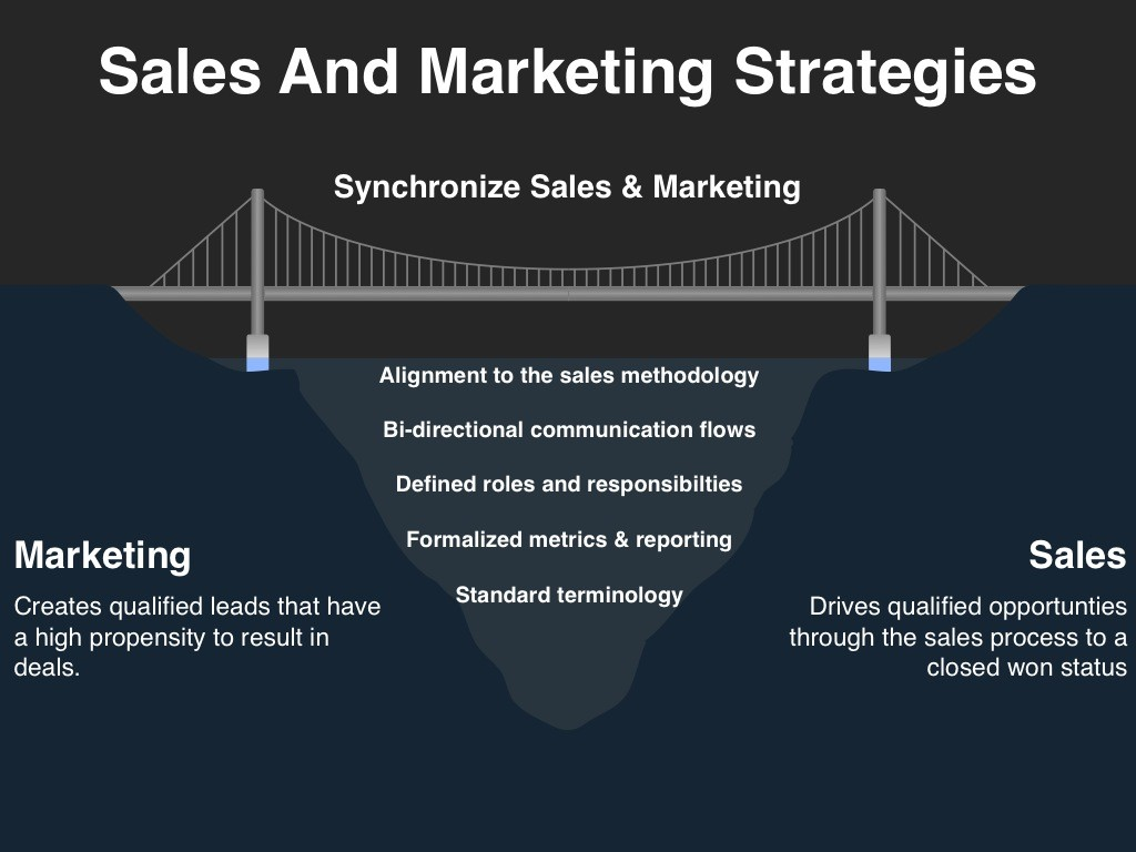 Sales and Marketing Strategies Image Source - Four Quadrant