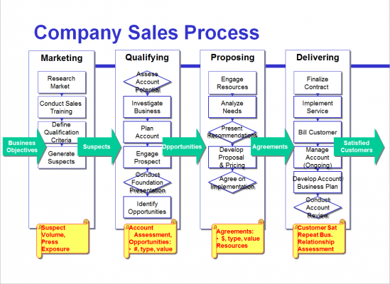 Company Sales Process Image Source - iSixSigma