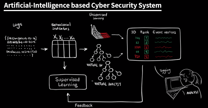 Artificial Intelligence Based Cyber Security System Source - TheHackerNews