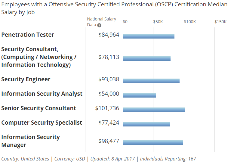 Growth of Ethical Hacker Salary Source Infosecinstitute