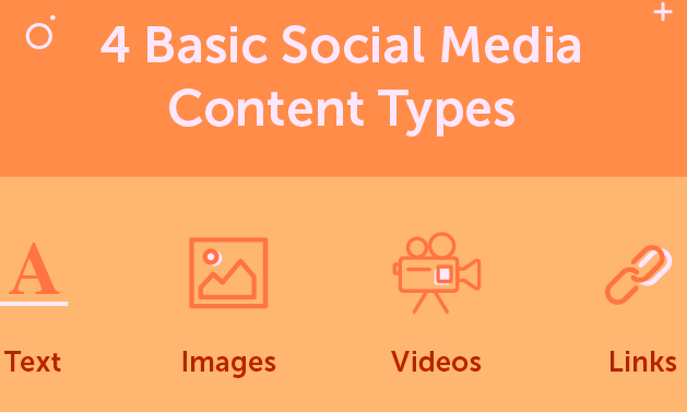 Basic Social Media Content Types
