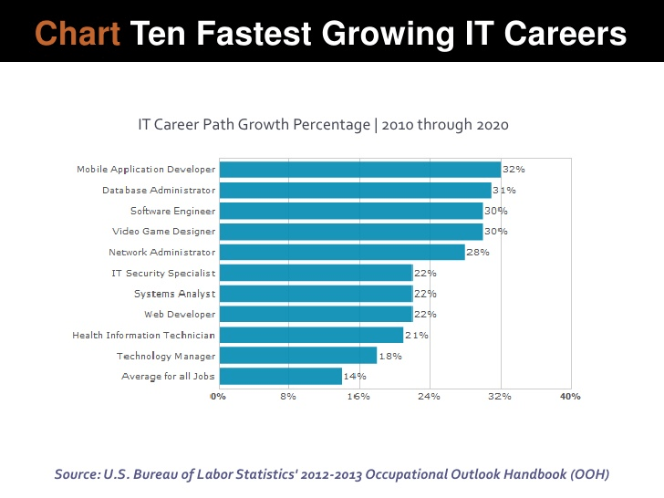 Fastest Growing IT Careers