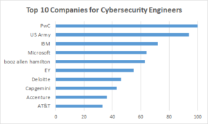 Companies for Cyber Security Engineers