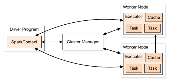 Components of Spark Run-time Architecture