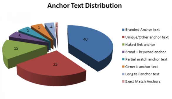Optimization of Title and Anchor Text