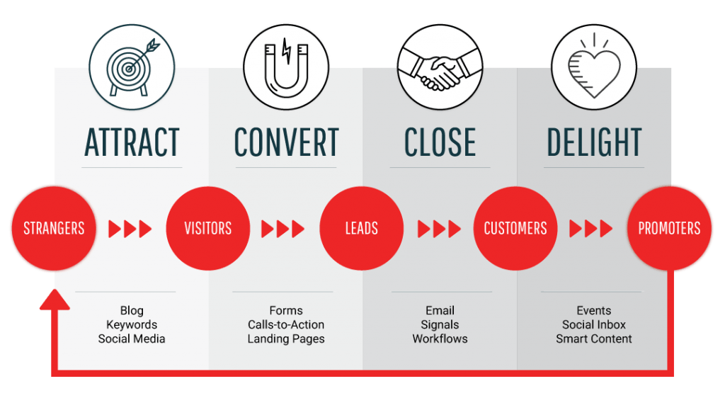 Components of the Inbound Methodology